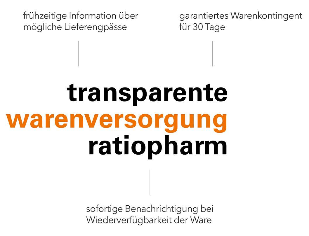 pharma werbung wegener transparente warenversorgung ratiopharm logo